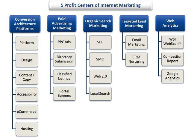 kênh đầu tư online hiệu quả