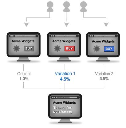 a/b testing | thiết kế website