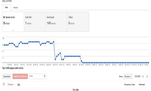 Google webmaster tools báo lôi 404