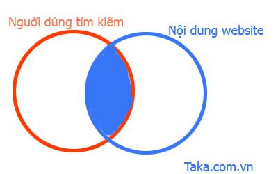 Kỹ thuật seo onpage 2012 - 2013