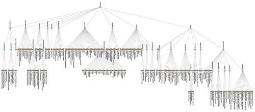 Cấu trúc internal links dạng cây