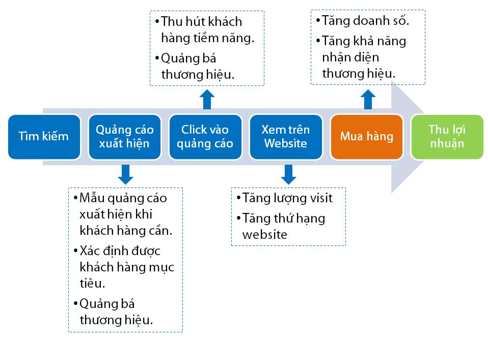 Quà trình tìm kiếm sản phẩm của khách hàng